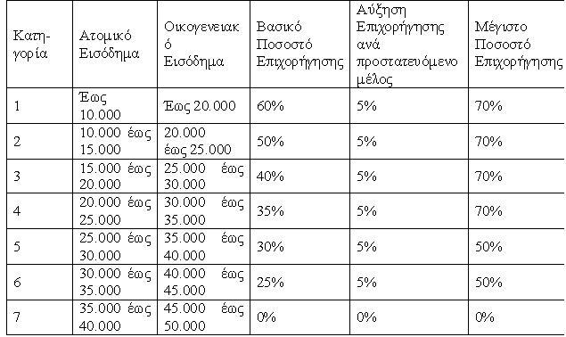 ΕΡΓΩ - Εξοικονόμηση κατ οίκον - κατηγορίες
